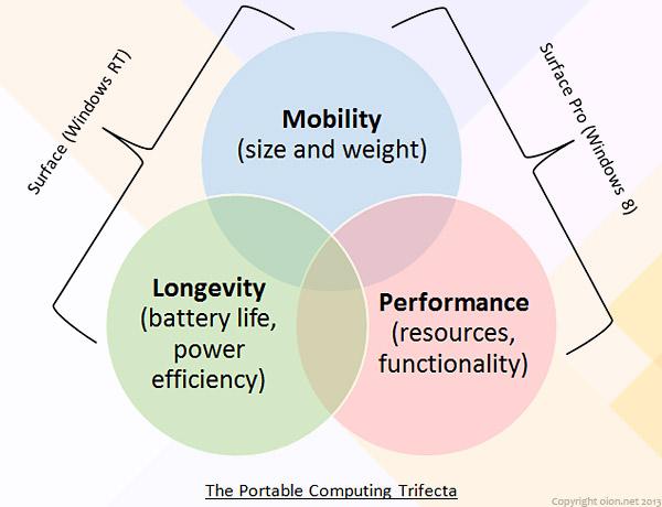 Portable Computing Trifecta
